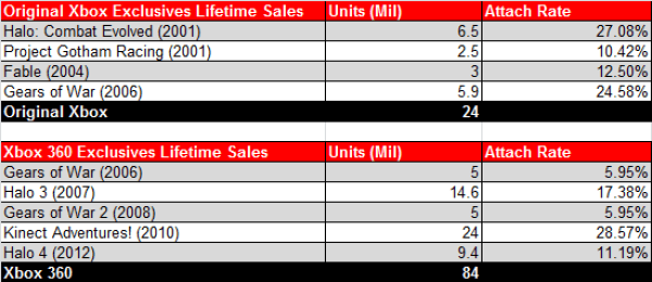 Xbox Exclusive Lifetime Sales