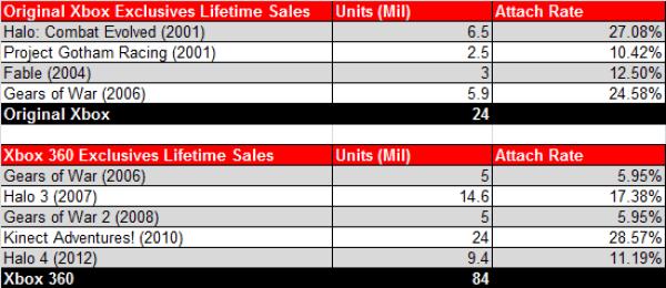 Xbox Exclusive Lifetime Sales