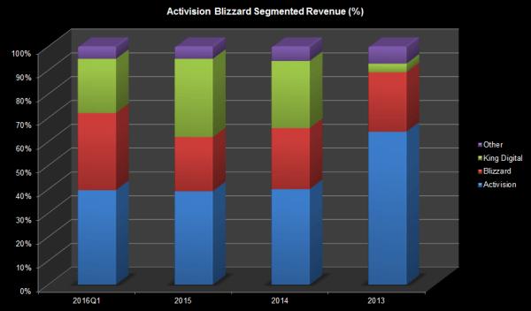 ATVI Actual Revenue 2016Q1 Chart