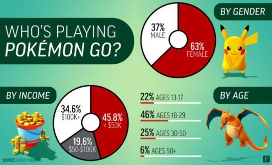 Pokemon Go SurveyMonkey Intelligence