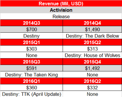 activision-revenue-destiny-timeline-final