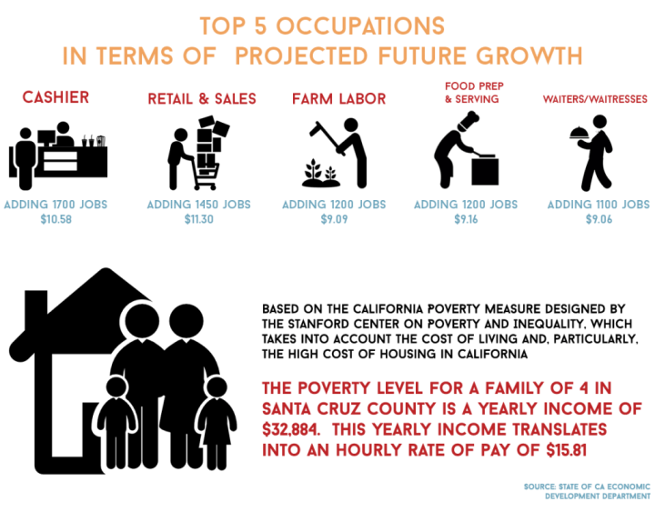 WFD-top-5-occupations-in-terms-of--projected-future-growth---cost-of-living