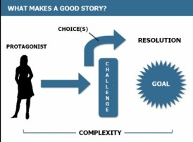 Good story graphic