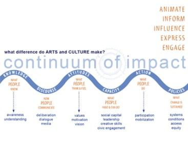 aimating-democracy-continuum