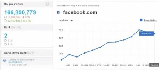 Pinterest vs Facebook (via Compete.com) Feb 20, 2012