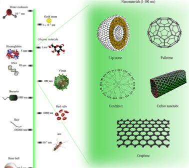 size of nanotechnology