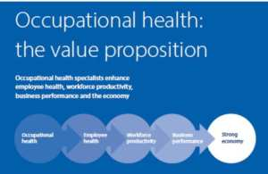 Value of Occupational Health