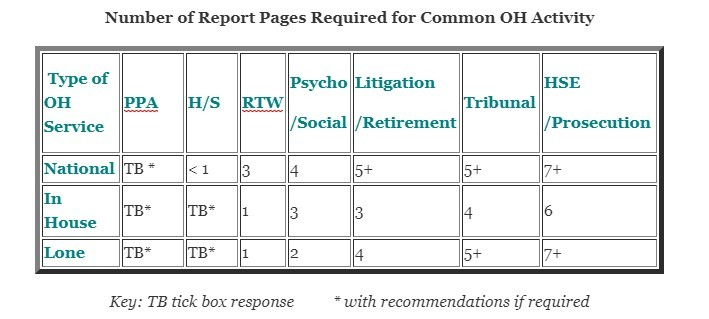 table of pages needed for different types of reports