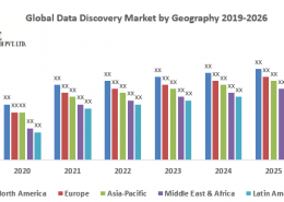 Global Data Discovery Market– Industry Analysis and Forecast (2019-2026)