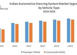 Indian Automotive Steering System Market