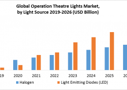 Global Operation Theatre Lights Market Industry Analysis & Forecast 2020-2026