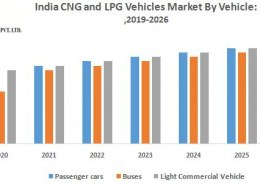 India CNG and LPG Vehicles Market – Industry analysis and forecast (2019-2026)