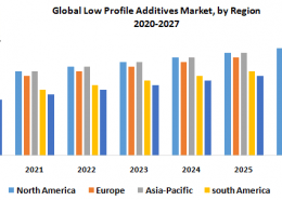 Global Low Profile Additives Market- Industry Analysis and Forecast (2020-2027)