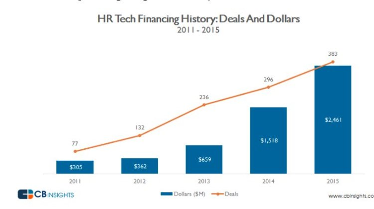 Brief history of hr tech trends technology acquisitions 2004 brief history of hr tech trends technology acquisitions 2004 present ccuart Gallery