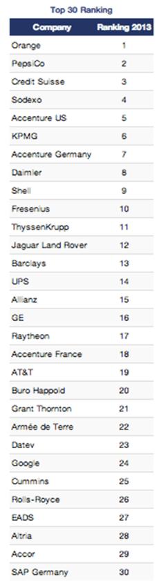 global-mobile-rankings