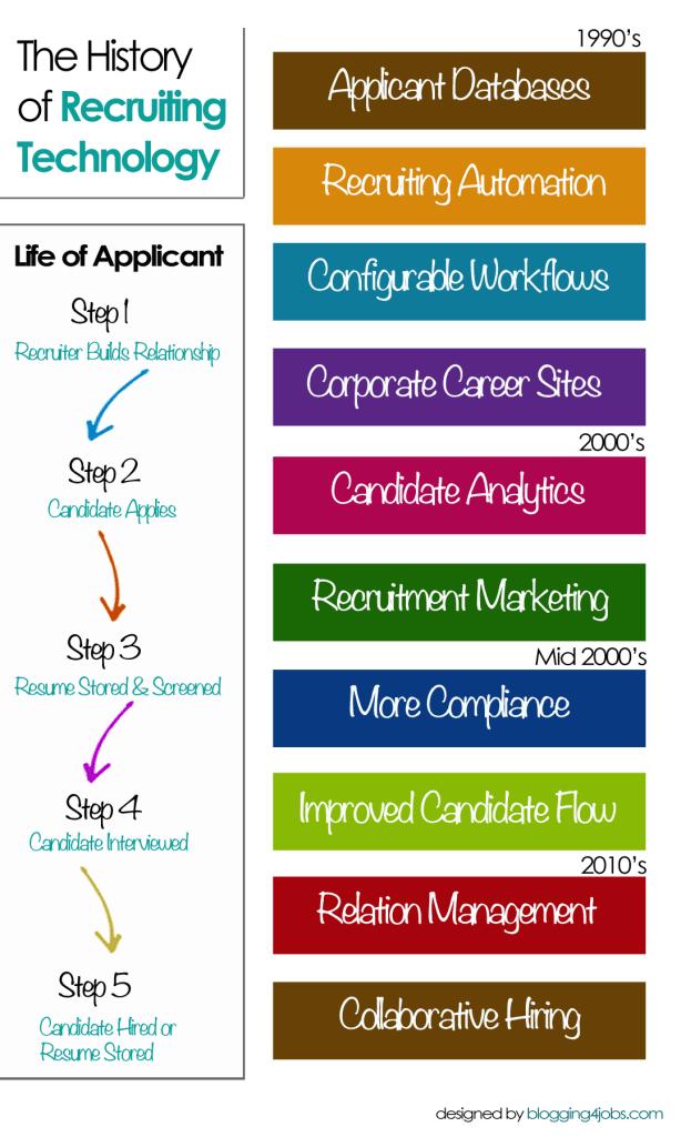 recruiting-tech-history
