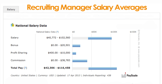 recruiting-manager-salary-avearges