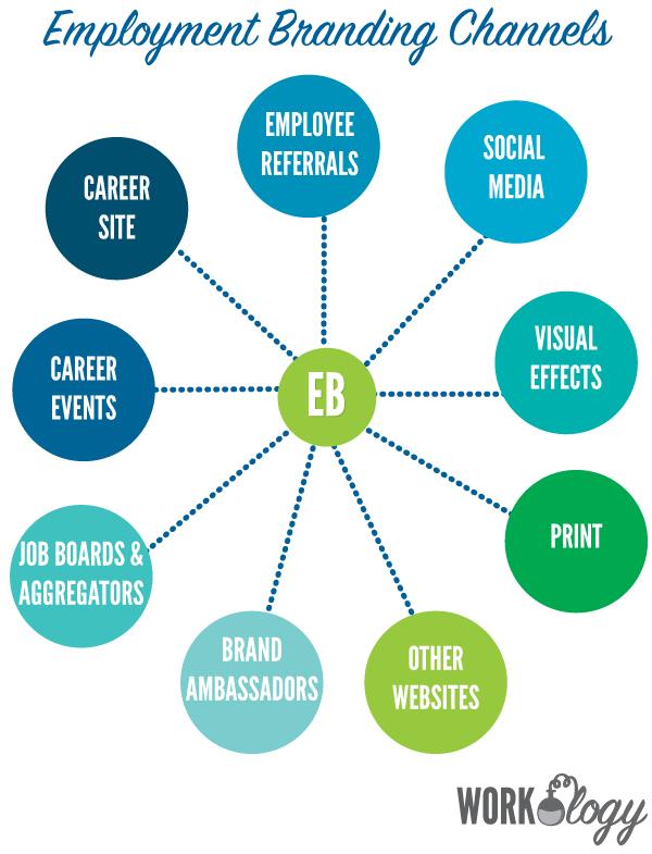 employment-branding-channels