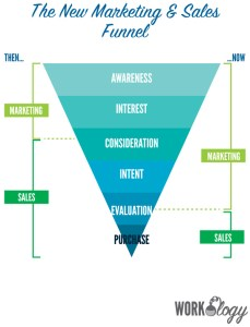 HR, Advertising, Marketing Trends, HR Trends, Sell to HR
