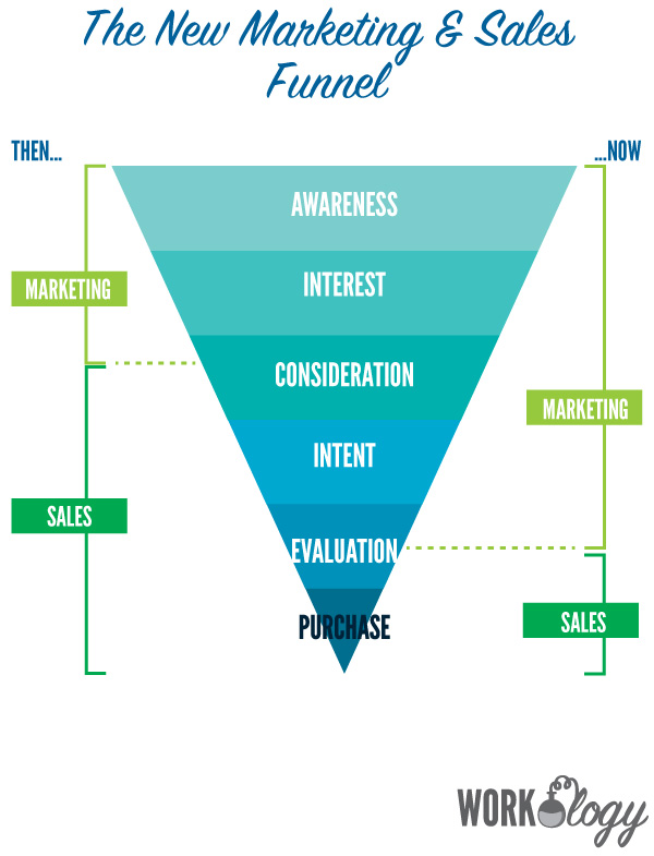 How to sell to hr current advertising marketing trends workology marketing funnel 1 ccuart Gallery