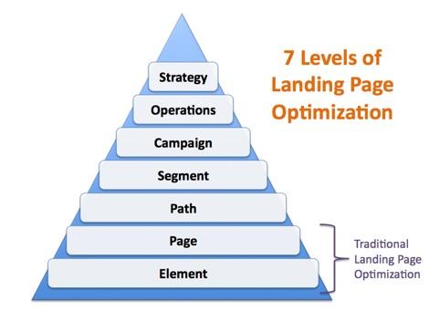 7 levels of landing page optimization