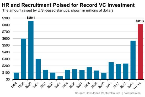 A Brief History of #HRTech Fundings, Mergers, & Acquisitions