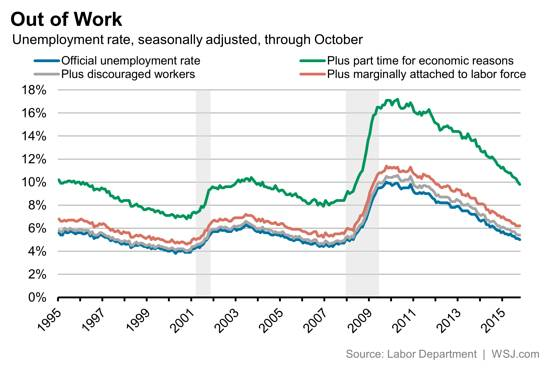 Wall Street Journal BLS Jobs Report Unemployment