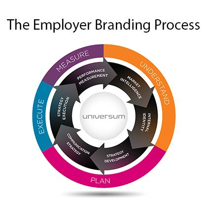 employer-branding-process