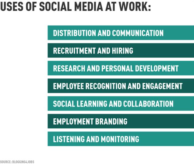 uses-social-media-work