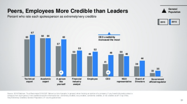 edelman-trust-barometer-employee-review-sites