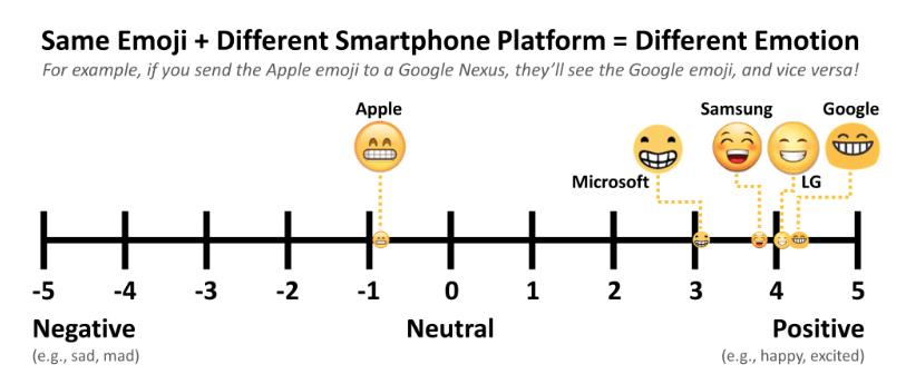 emoji, emoji translator