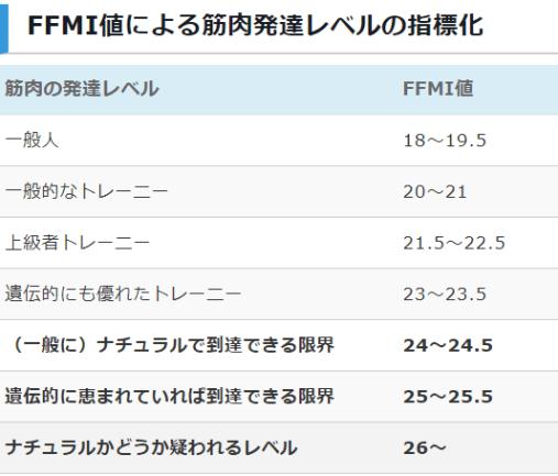 FFMI値