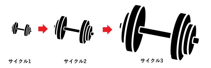 筋トレのセット数
