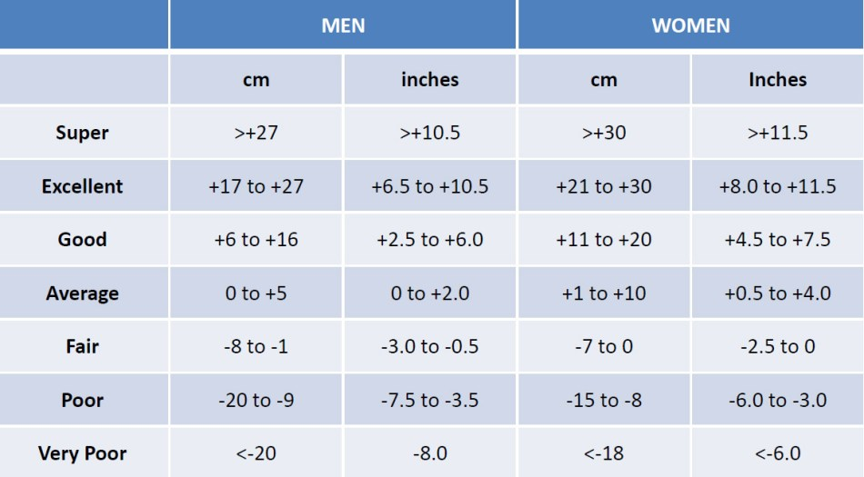 Fitness Test Amp Reference Tables