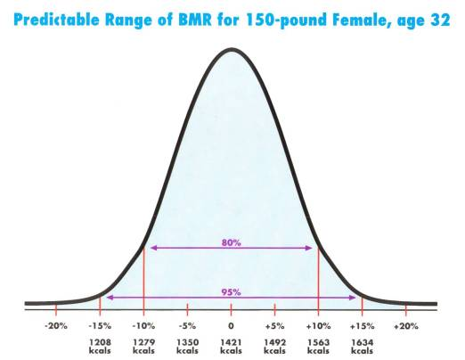 BMR chart for an adult women