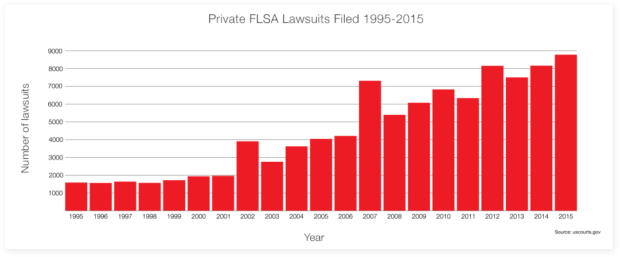 flsa-lawsuits