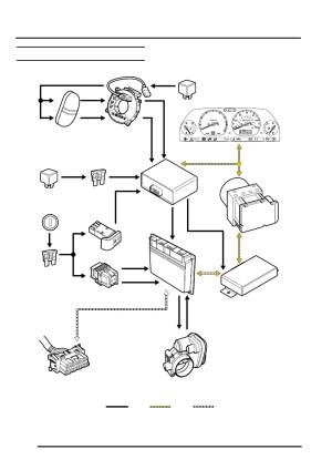 Land Rover Workshop Manuals > Freelander System Description and Operation > ENGINE MANAGEMENT