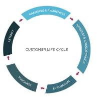 Video Marketing and the Customer Lifecycle