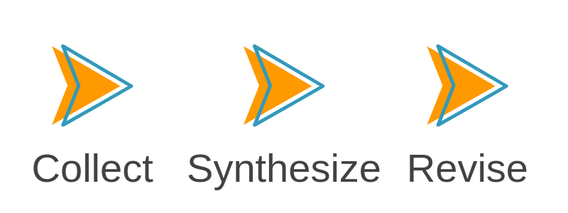 collect synthesize and revise your notes