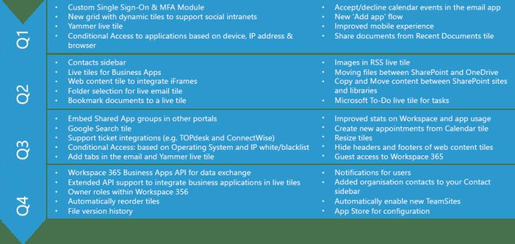 Roadmap 2018 workspace 365