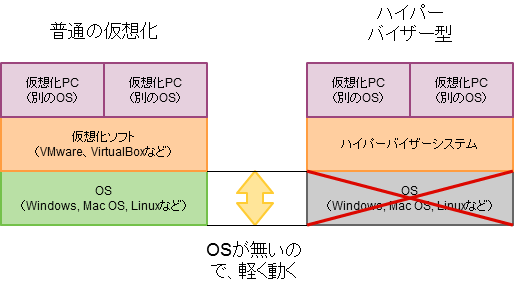 ハイパーバイザー型説明