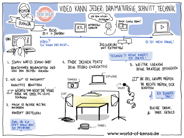 Sketchs about Video with Svenja Walter