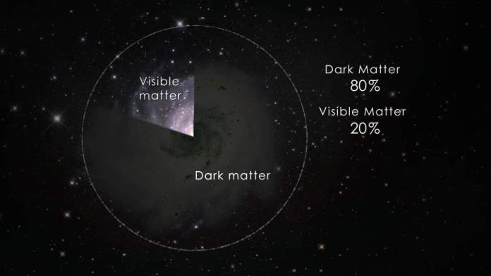 Dark matter, the hidden mass of the universe