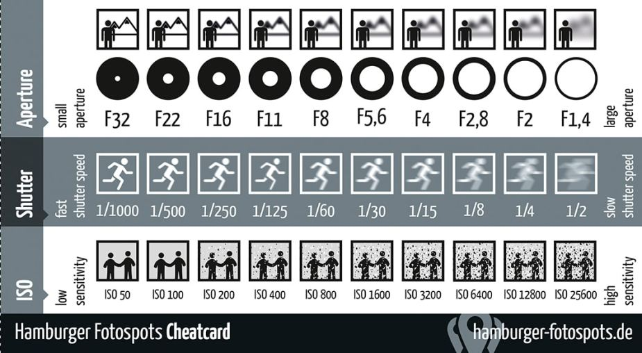 Photography cheat card