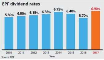 EPF dividend rates from 2010 to 2017