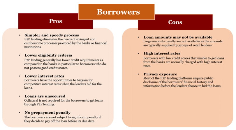 Pros and Cons for Borrowers in peer-to-peer lending