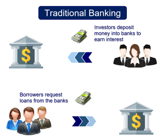 Traditional banking process of borrowers requesting loans and investors depositing money