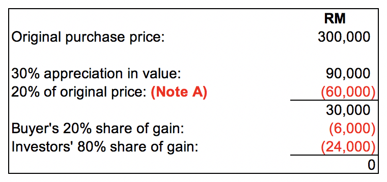 Calculation of buyer's share of capital gain