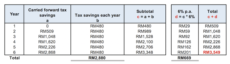 Calculation of return from re-investing tax savings earned from investing in PRS