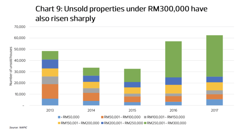 Number of unsold properties 2013 - 2017
